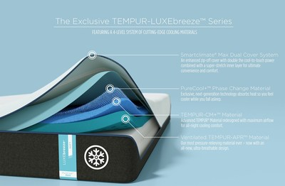 TEMPUR-breeze layers work together to help you stay cool all night long and ensure deep, restorative sleep.