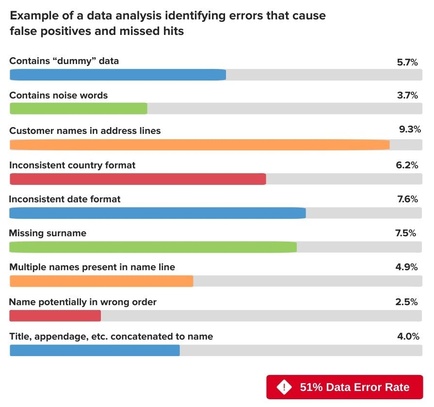 Many compliance departments must rely on data quality controls in the organization's enterprise systems, but those systems typically do not deliver data that is good enough for an effective AML compliance screening program.