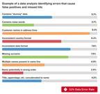 La bomba de tiempo de los datos erróneos y el cumplimiento contra el lavado de dinero