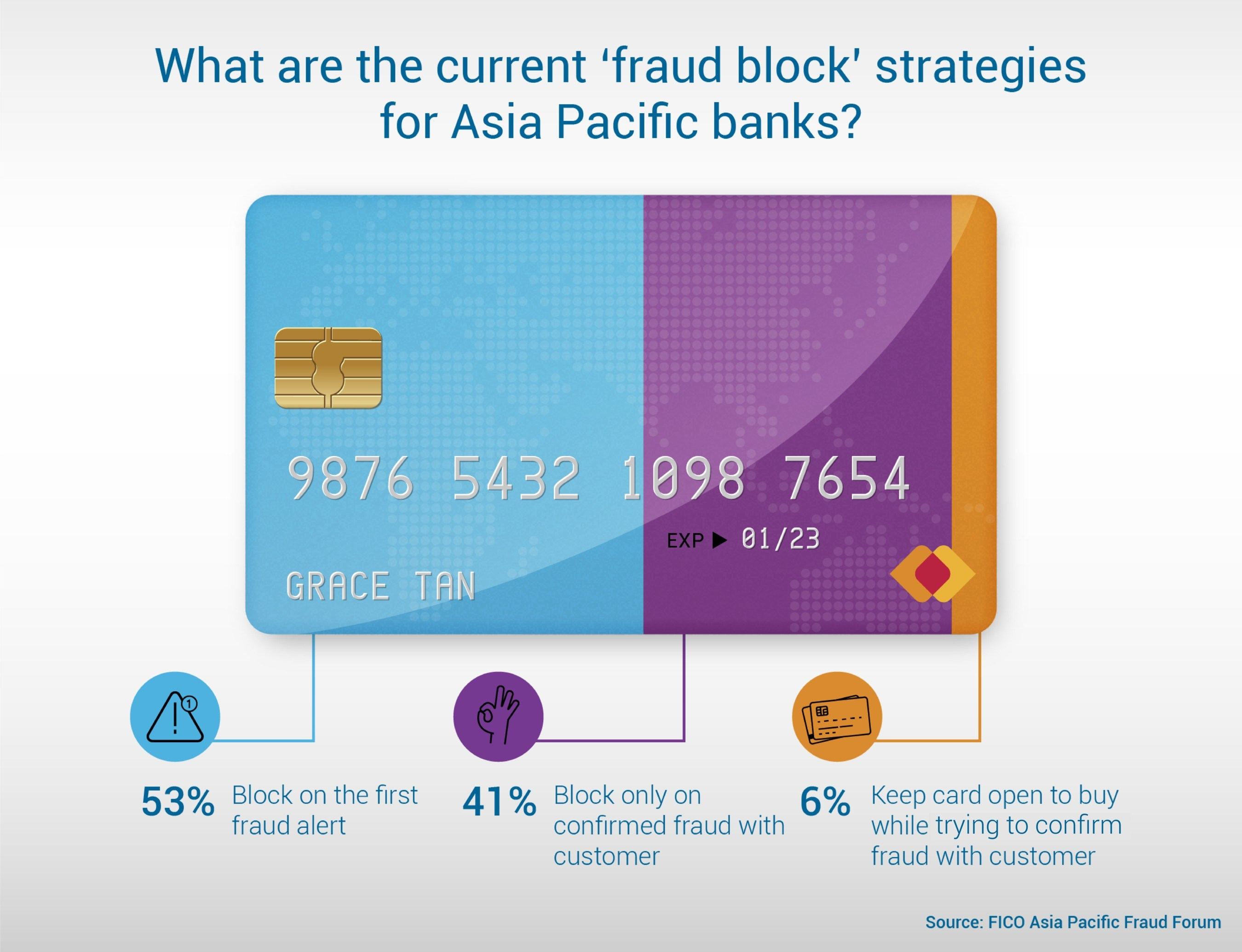 What are the current 'fraud block' strategies for Asia Pacific banks?