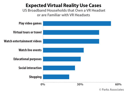 Parks Associates: Expected Virtual Reality Use Cases