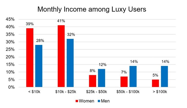 Monthly Income among Luxy Users: 368 participants, all income was verified.