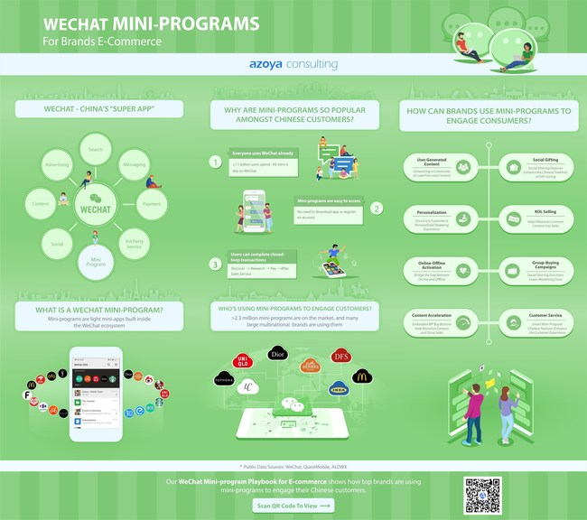 The Eight Different Types of WeChat E-Commerce Mini-Programs