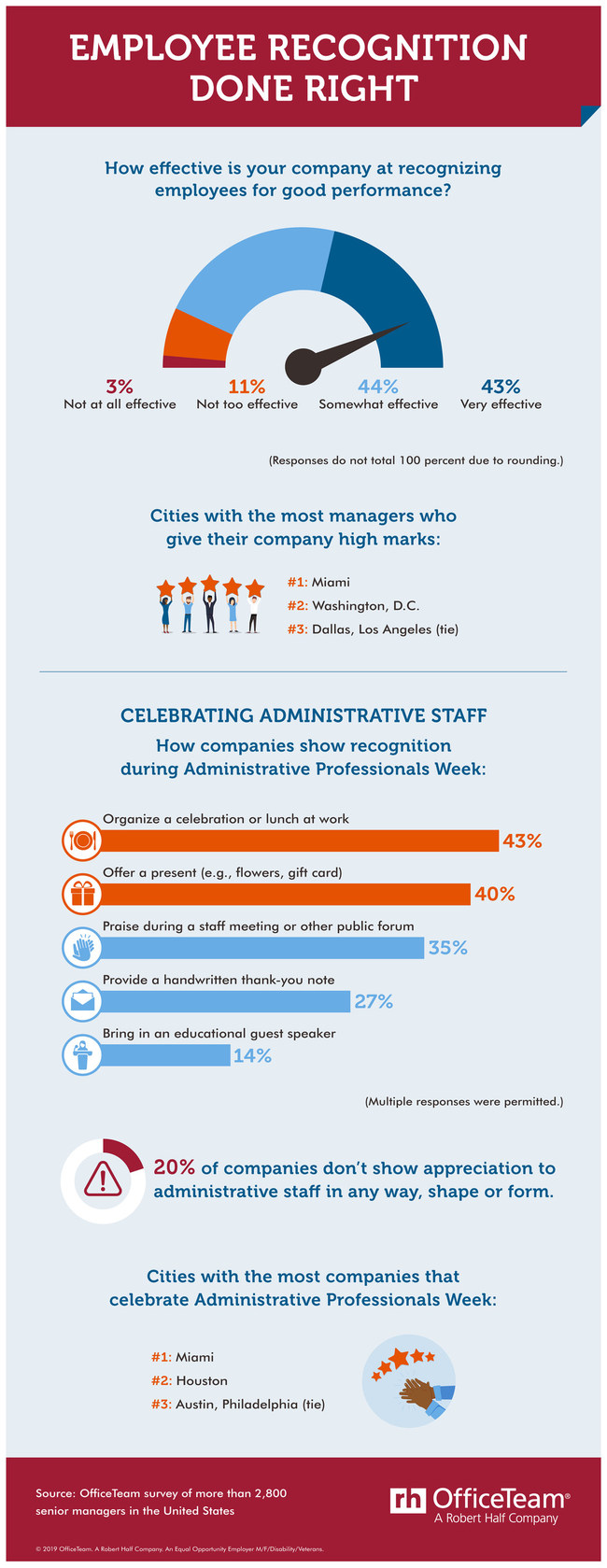 A new OfficeTeam survey finds less than half of senior managers think their company's employee recognition efforts are very effective. View this infographic for the research findings: https://www.roberthalf.com/blog/management-tips/employee-recognition-done-right.