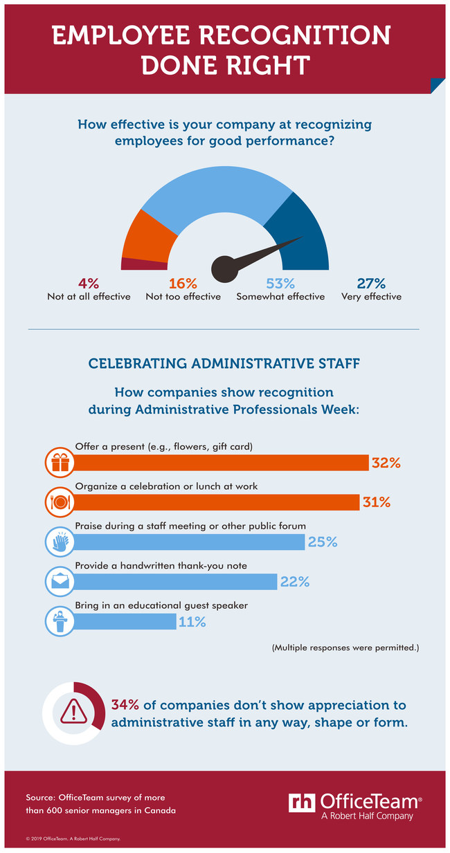 A little recognition goes a long way. (CNW Group/OfficeTeam)