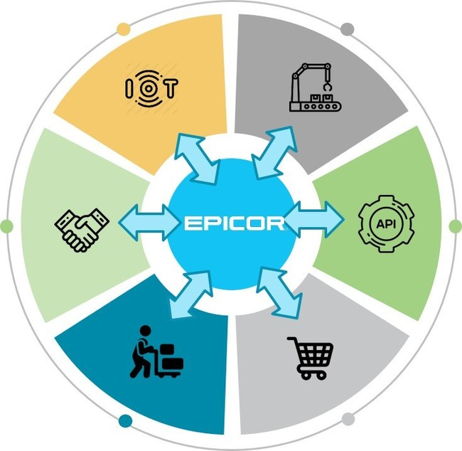 """""""We believe that manufacturers are on the brink of creating intelligent production environments within connected digital ecosystems, where systems like ERP act as a digital core around which the entire factory functions as a computer."""" -Terri Hiskey, Vice President, Product Marketing, Epicor Software Corporation"""