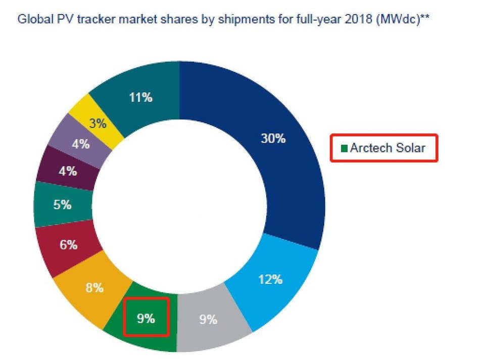 Source: Global solar PV tracker market shares and shipment trends 2019, Wood Mackenzie Power & Renewables