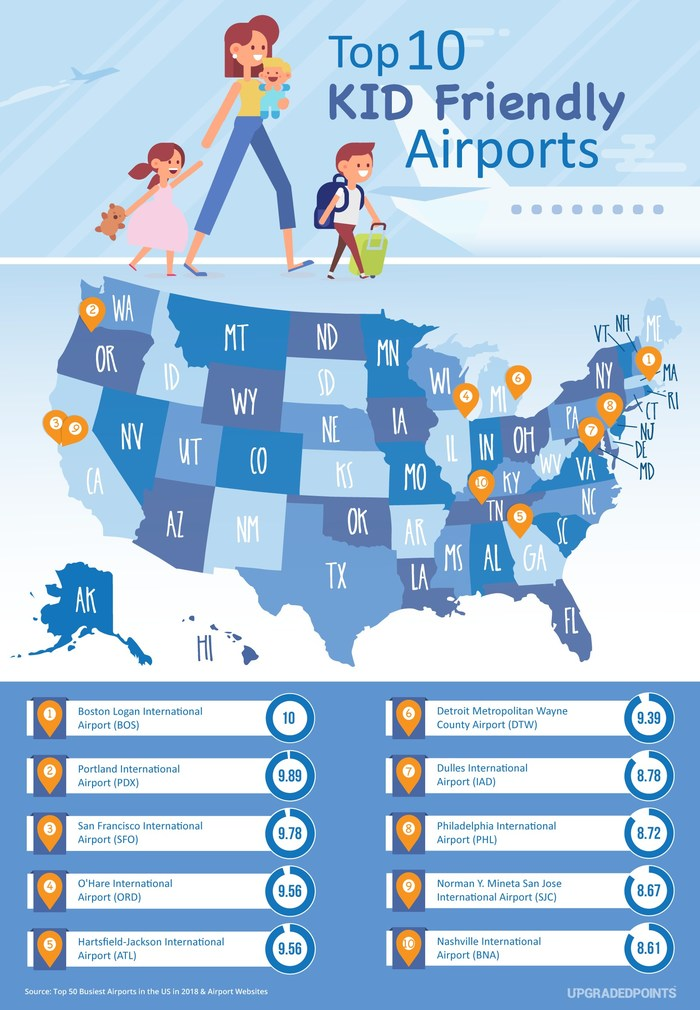 edfb96e8ee24 09 19 ET Newest Study Reveals Top 10 Most Kid-Friendly Airports in the US