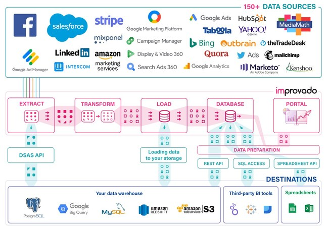 Improvado Collects Marketing Data Into One Centralized Hub