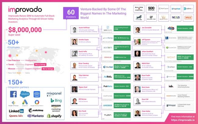 Meet the Improvado Investors: 60 Silicon Valley Martech Influencers