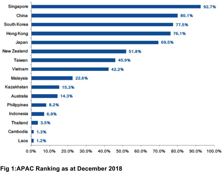 APAC Ranking as at December 2018