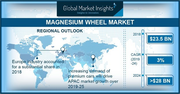 Asia Pacific will experience significant growth in the magnesium wheel market size in the coming years owing to proliferating premium cars demand.