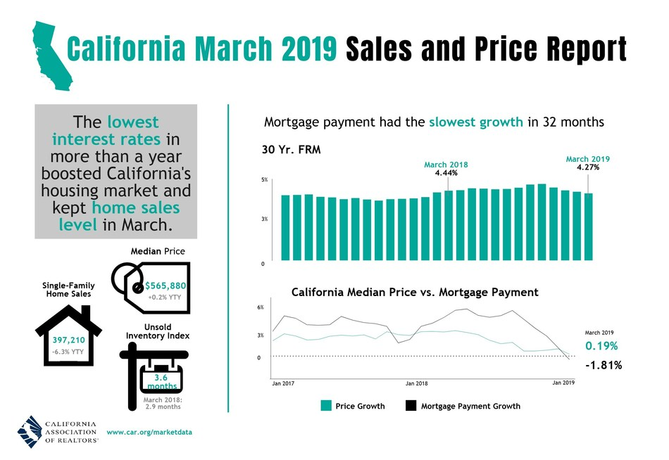 California home sales, price moderate in March