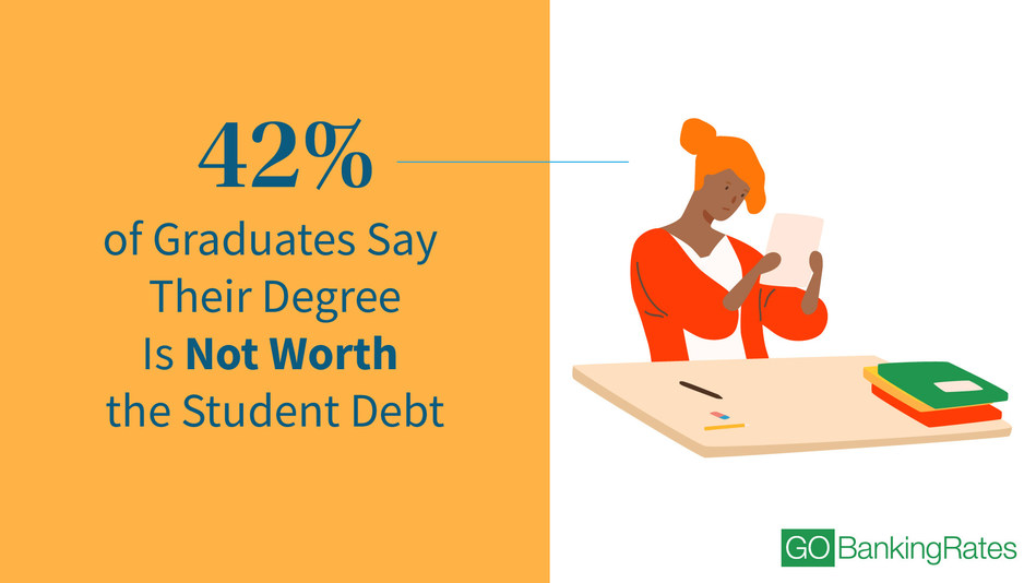 A recent survey of 500 college graduates by GOBankingRates revealed some intriguing data about how Americans really feel about the value of their college degrees.