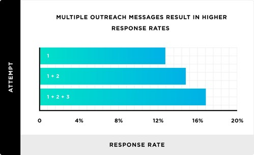 Result from new email outreach study.