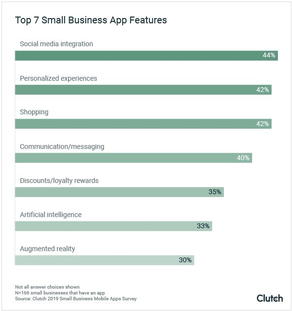 Top Small Business App Features