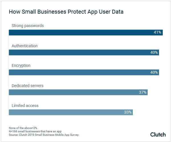 How Small Businesses Protect App User Data