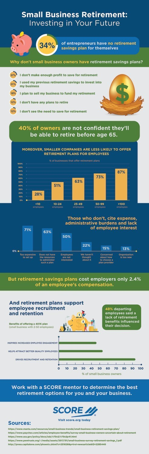 SCORE, mentors to America's small businesses, has published an infographic highlighting small business owners' struggles to save for retirement, and to offer retirement plans to their employees. Data gathered by SCORE shows that 34% of small business owners do not have retirement savings plans for themselves, and 40% of business owners are not confident that they will be able to retire before the age of 65.