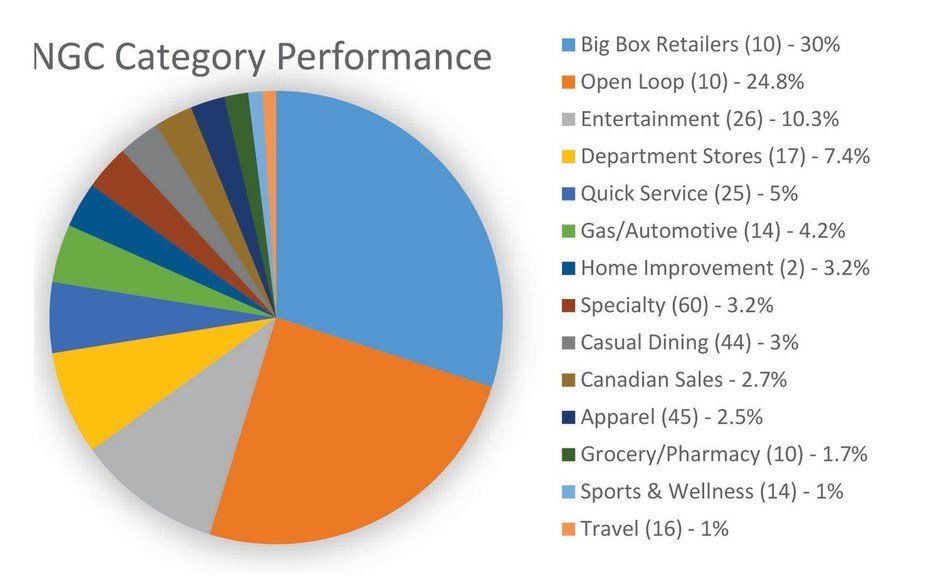 This is the fourth consecutive year that the big box category topped the list of reward categories.