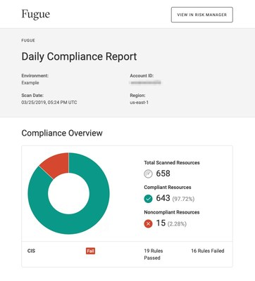 Fugue delivers continuous compliance visibility and reporting across an enterprise's entire cloud footprint.
