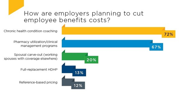According to the 2019 Lockton national benefits survey, employers are facing opposing priorities of reducing employee benefits cost while competing for the best talent.