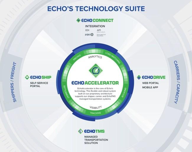 Echo's Technology Suite
