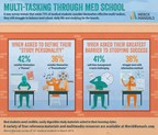 Merck Manuals Survey: Medical Students Say Time Management is Greatest Barrier to Studying Success