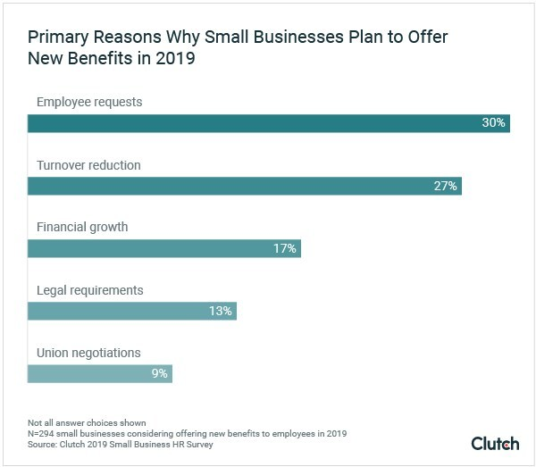 More Than Half of Small Businesses Plan to Offer New