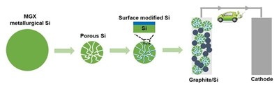 Figure 1. Fabrication and evaluation of Si-based anode for Li-ion batteries (CNW Group/MGX Minerals Inc.)