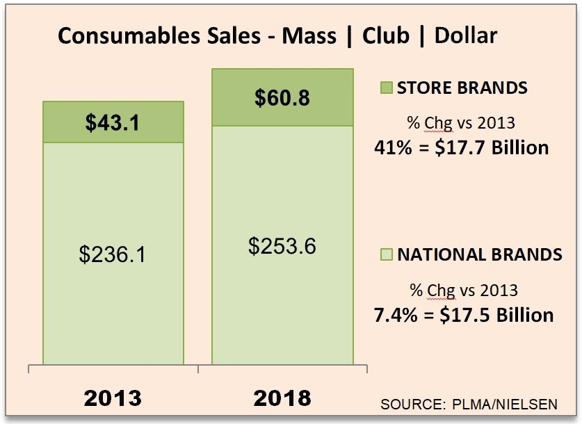 Sales of store brands have seen continuing growth in the mass retail channel, which includes mass merchandisers, club and dollar store channels. The channel now leads supermarkets as well as drug chains for private label market share in dollars as well as in units. Source: PLMA/Nielsen