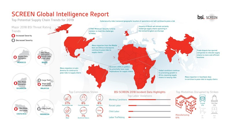 SCREEN Global Intelligence Report: Top Potential Supply Chain Trends for 2019