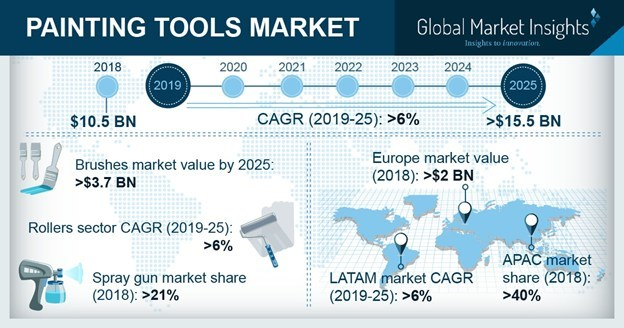 Painting Tools Market size is estimated to surpass from USD 10 billion in 2018 to USD 15 billion by 2025, according to a new research report by Global Market Insights, Inc.