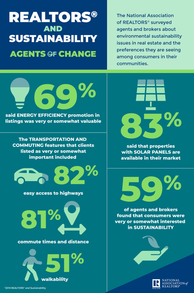 NAR 2019 Sustainability Infographic