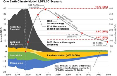 The One Earth Climate Model (LDF 1.5 °C Scenario).