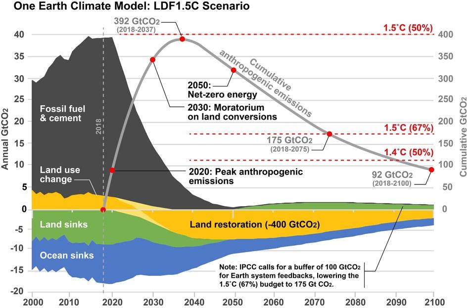 The One Earth Climate Model (LDF 1.5°C Scenario).