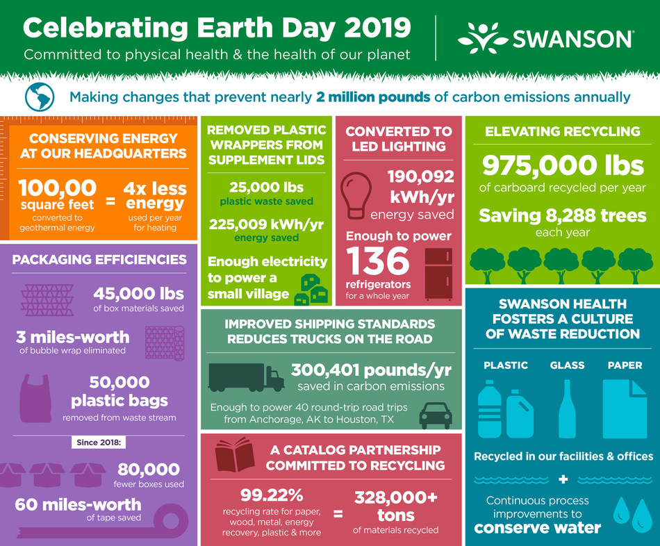Swanson Health celebrates Earth Day by announcing changes that prevent nearly 2 million pounds of carbon emissions annually.