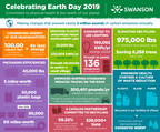 Swanson Health Celebrates Earth Day With Eco-Friendly Initiatives That Could Power A Small Village