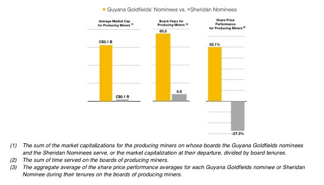 Guyana Goldfields Inc  Files Letter to Shareholders and