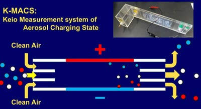 Illustration and photograph of the Keio Measurement system of Aerosol Charging State (K-MACS)