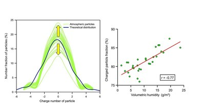 (Left) Charge distributions of measured (green) and theoretically calculated particles. (Right) Variation of the volumetric humidity versus charged particles fraction