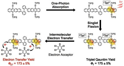 Fig 3 Sequential photoenergy conversion process from singlet fission to intermolecular electron transfer in this study