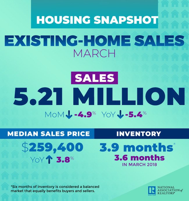 March 2019 Existing Home Sales Infographic