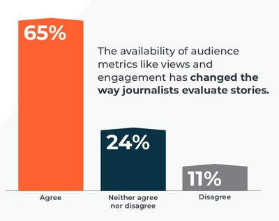 Cision 2019 State of the Media Report Reveals a Decline in Distrust of the Media and Growing Concerns About Staffing and Resources