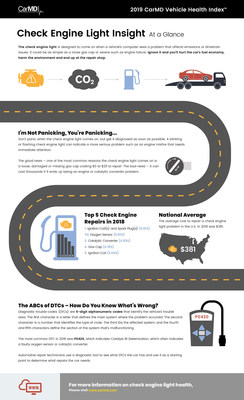 CarMD releases its annual Vehicle Health Index of check engine light-related car repairs, costs and trends. This infographic outlines findings from the 2019 CarMD Vehicle Health Index including why you shouldn't panic when the check engine light comes on, top causes for the light, how automotive repair professionals use DTCs to diagnose the problem, and the average cost for related repairs in the U.S. in 2018. For more information, visit www.carmd.com.