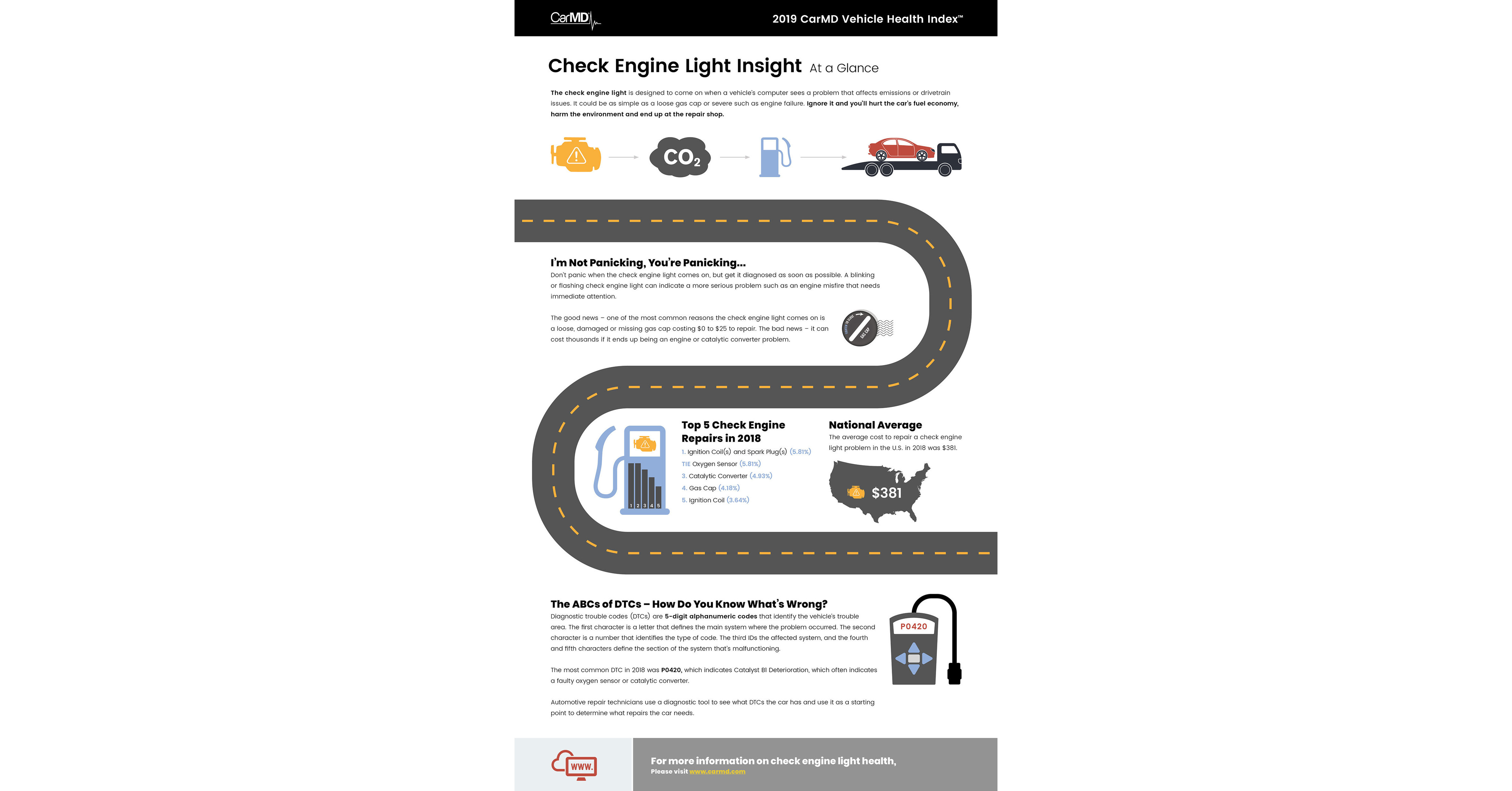 2019 CarMD® Vehicle Health Index™ Finds Ignition Coils