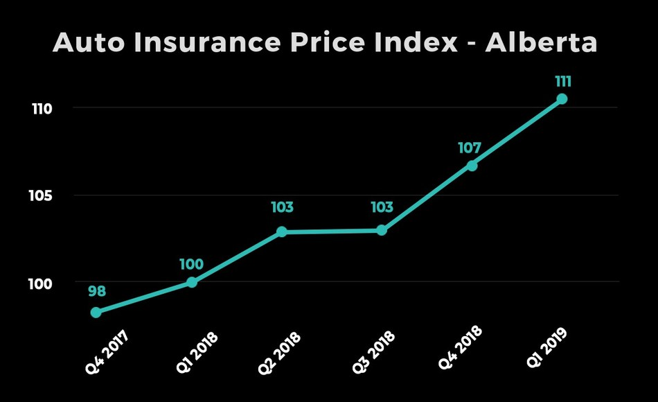 Report: Auto insurance rates continue to rise in Ontario, Alberta, and Atlantic Canada (CNW Group/LowestRates.ca)