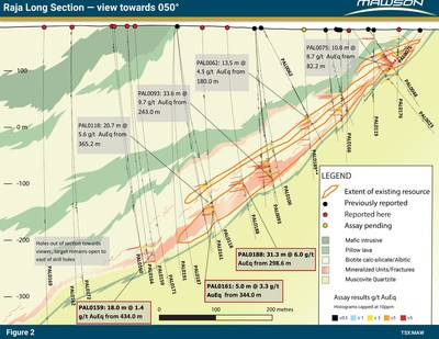 Figure 2: Long section at Raja prospect showing continuation of mineralized sequence below existing resource. Outlines of existing resource are also indicated. Note newly reported results in text boxes with bold and red outlines. Some of the more significant intersections from the last 3 years are also included. (CNW Group/Mawson Resources Ltd.)