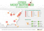 New York Metro Area Tops TruGreen List of U.S. Cities Most Bothered by Mosquitoes