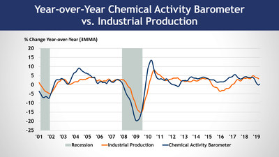 Chemical Activity Barometer Shows Second Monthly Gain In April - FOX