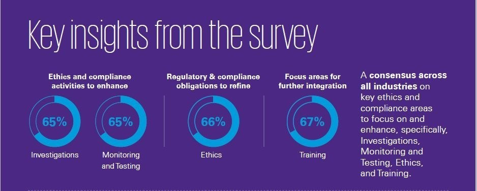 KPMG 2019 CCO Survey: Insights on Ethics & Compliance